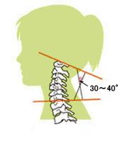頚椎の正常な角度